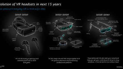 Evolution of VR Headsets in next 15 years