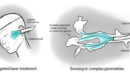 Optical brush applications